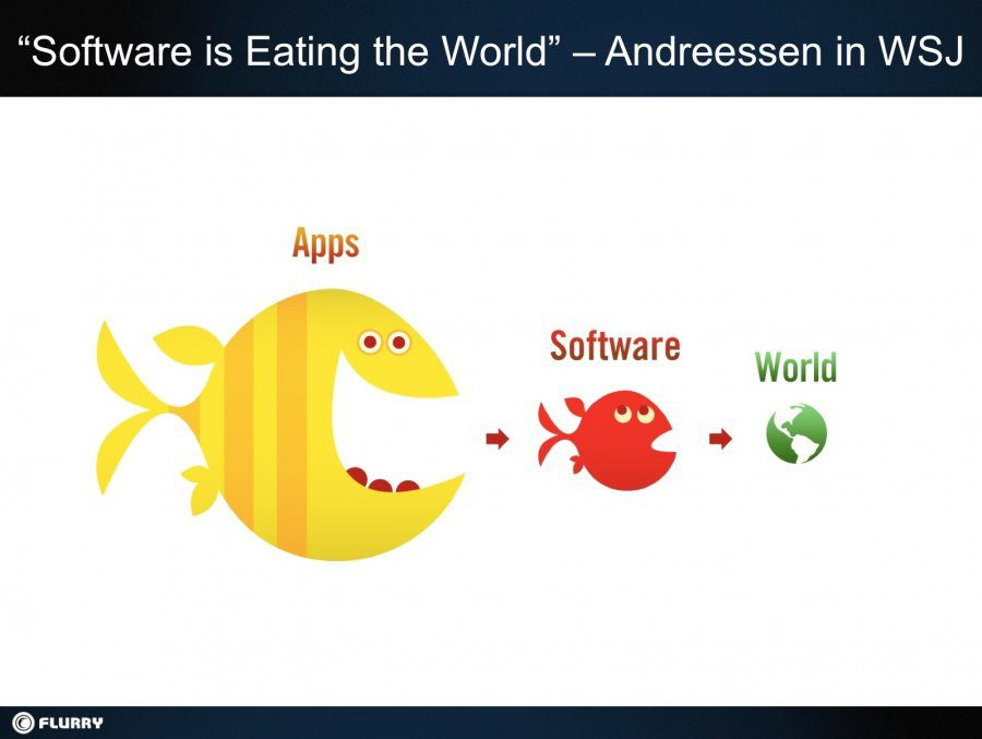 thus software is eating the world The iPhone and iPad are so terribly boring. Whats next?