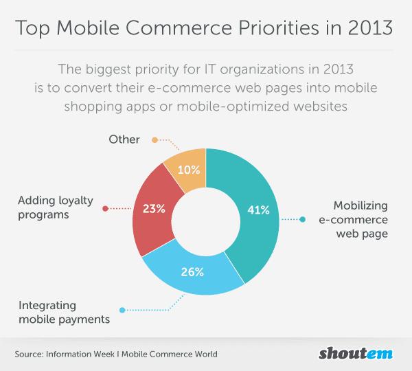 Top Mobile Commerce Priorities in 2013