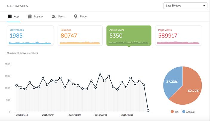 Shoutem_app_builder_enriched_app_statistics_Active users