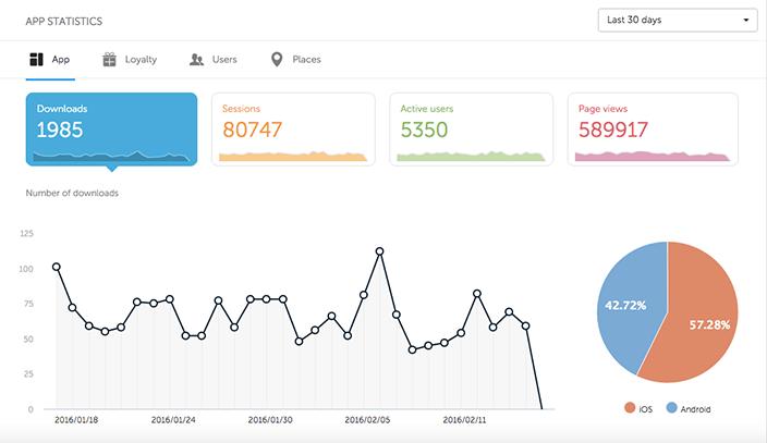 Shoutem_app_builder_enriched_app_statistics_Downloads