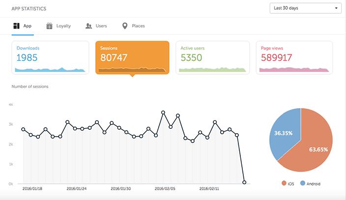 Shoutem_app_builder_enriched_app_statistics_Sessions