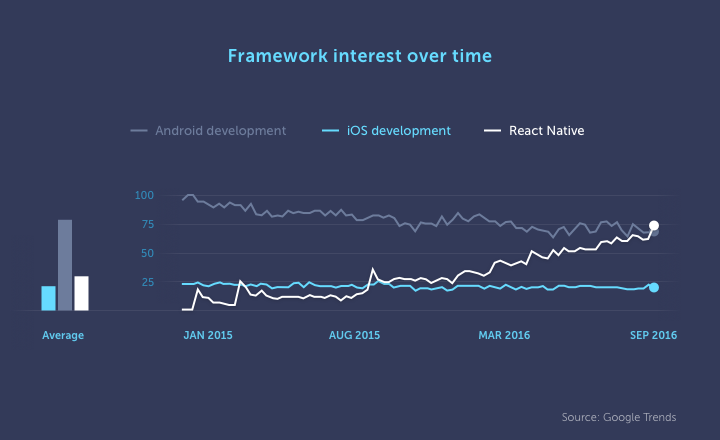Google Trends graph displaying framework interest over time where React Native surpassed iOS and Android Development