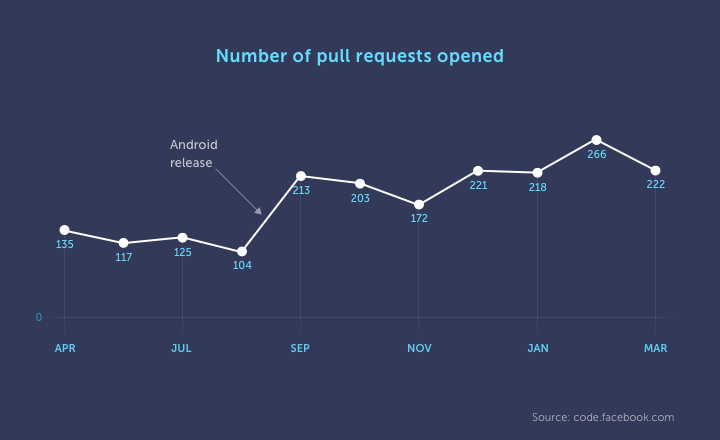 Graph displaying number of pull requests opened for React Native