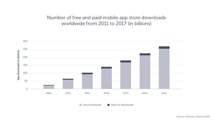 The graph showing the forecast of free and paid downloads of mobile apps