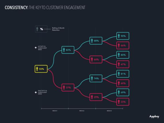 User-engagement