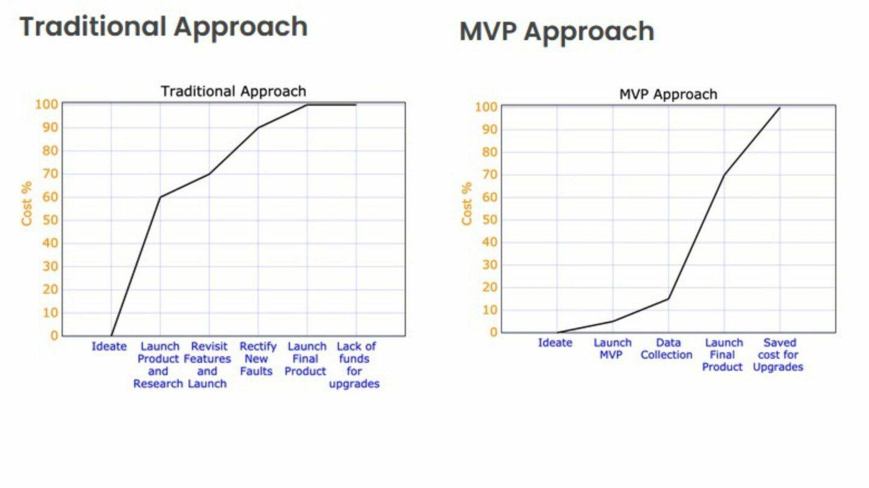 MVP approach