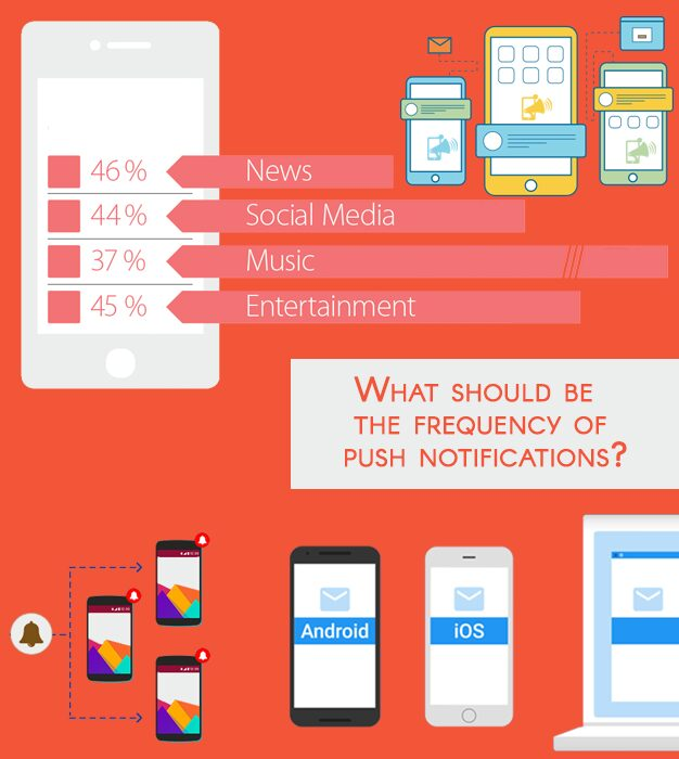 push notifications frequency