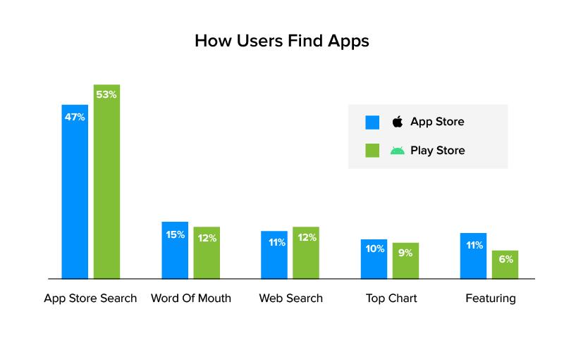 app discoverability