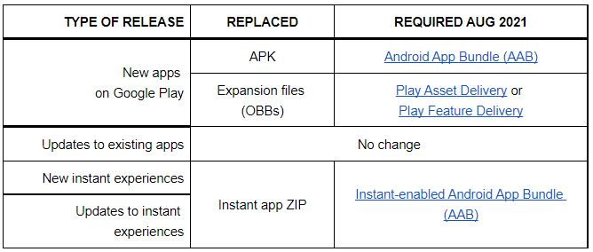 aab changes