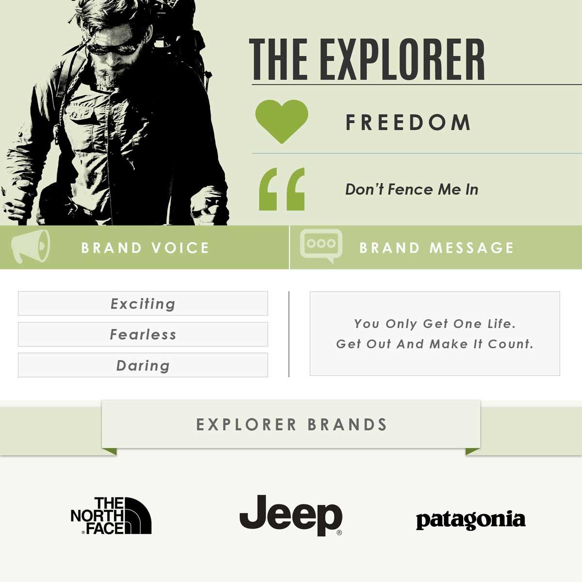 the explorer brand archetype