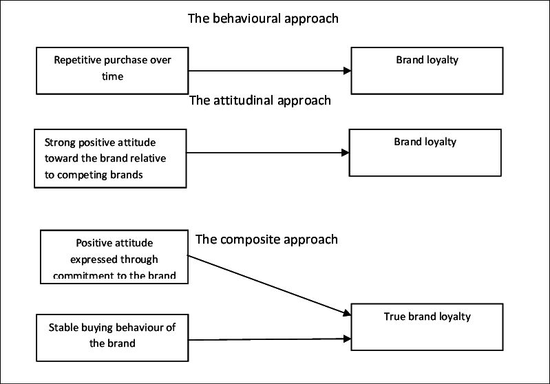 brand loyalty  scheme