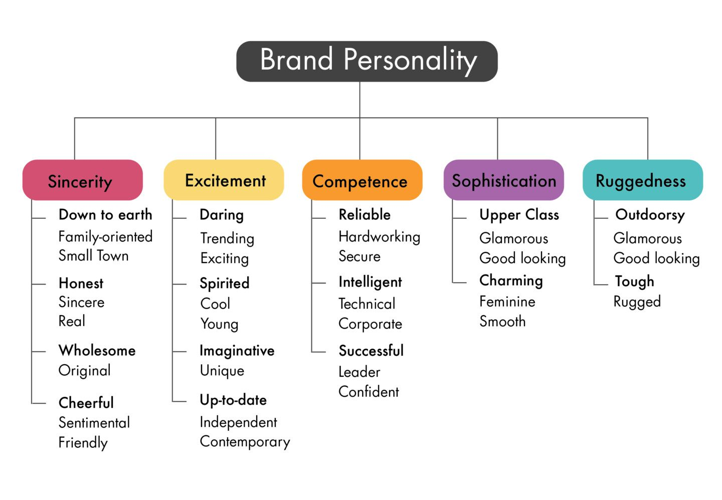 aaker's brand personality framework