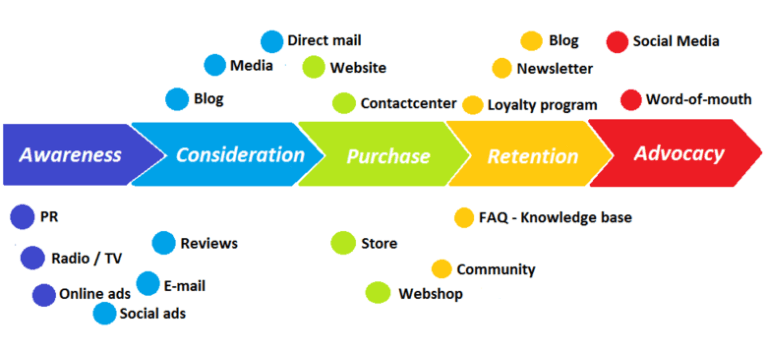 how to achieve customer loyalty